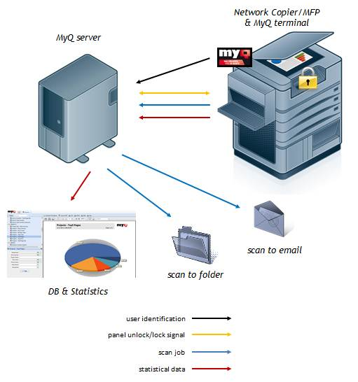 Kyocera MyQ – Integrated print management, control, and